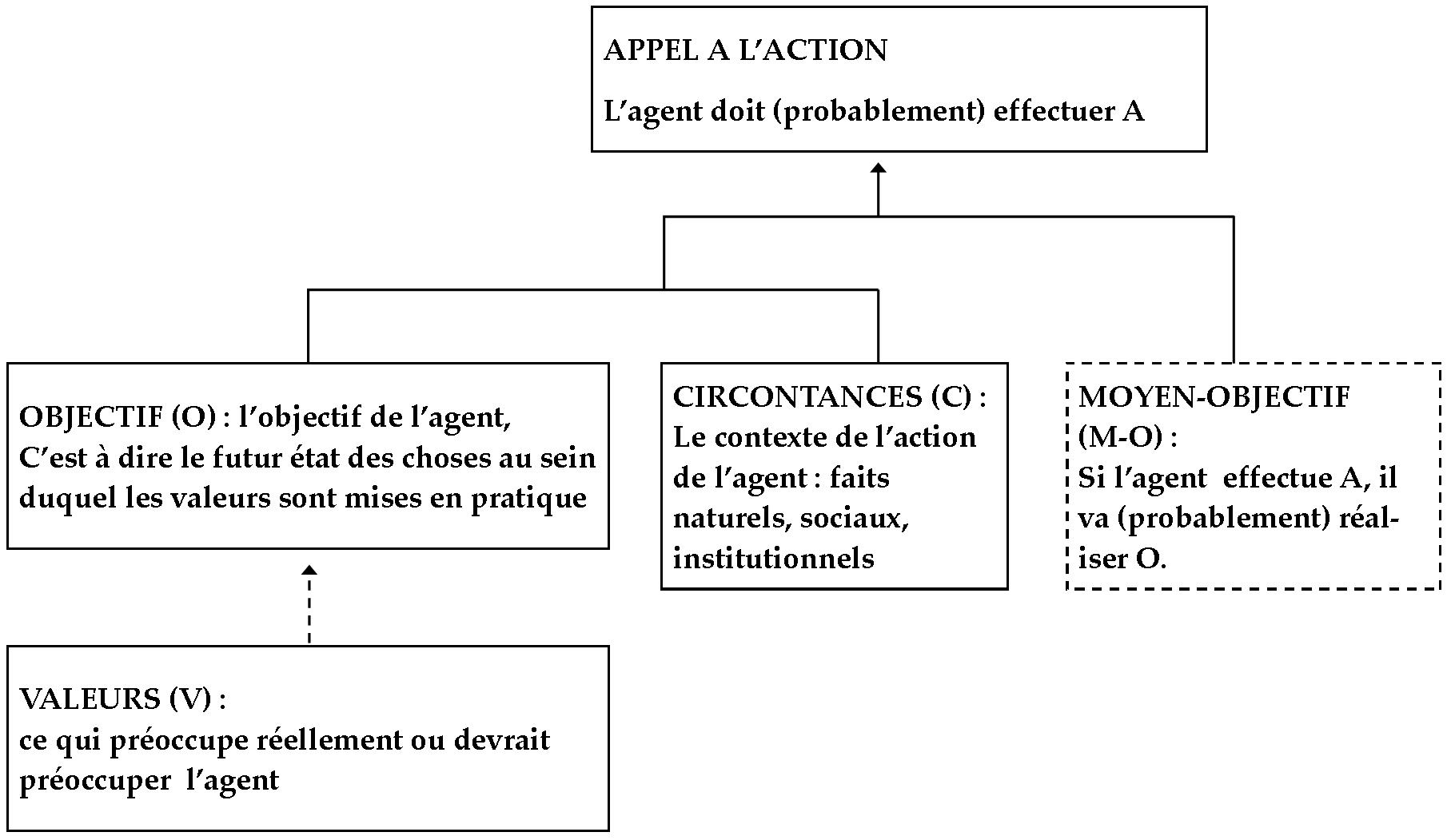 Analyse Et  U00e9valuation De L U2019argumentation Dans L U2019analyse Critique Du Discours  Cda