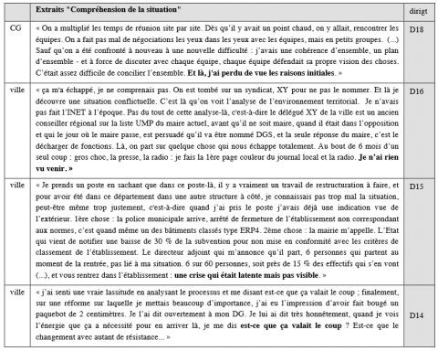 "Tableau 13 : Extraits verbatim entretiens « Compréhension de la situation » Table 13: Verbatim quotes from ""Understanding of the situation"""