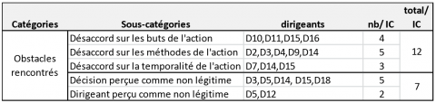 Tableau 7 : Classification des obstacles rencontrés et soutien social Table 7: Thematic classification of consequences noted from critical incidents