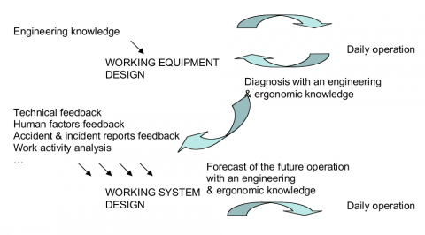 Figure 1: Relationship between the analysis at the different stages from design to functioning