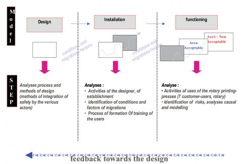 Figure 2: Linkage between diagnosis, feedback and forecast from design to functioning stages
