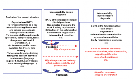 Figure 3: Relevant points of the diagnosis and forecast in the interoperability railways