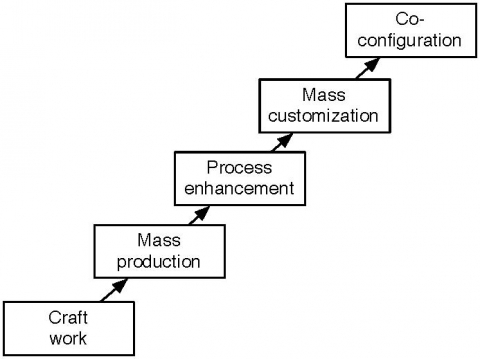 Figure 1. Historical types of work according to Victor and Boynton