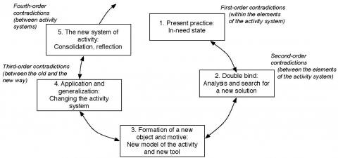 Figure 3. The cycle of expansive transformation o f the concept of an activity