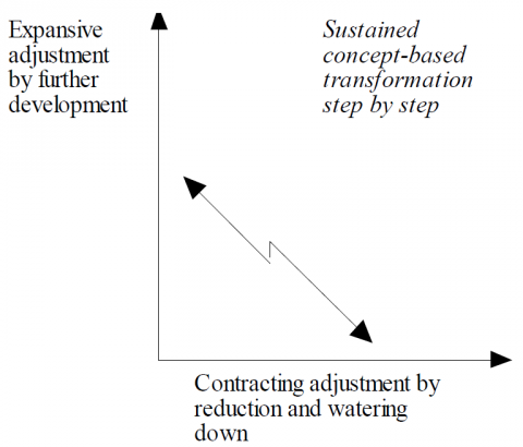 Figure 10. The dilemma between expansion and regressive adaptation in the implementation of a new concept