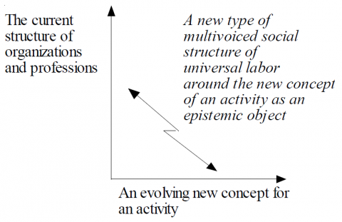 Figure 11. The dilemma between existing social structures and the kind of social structure needed in developing a new concept for an activity