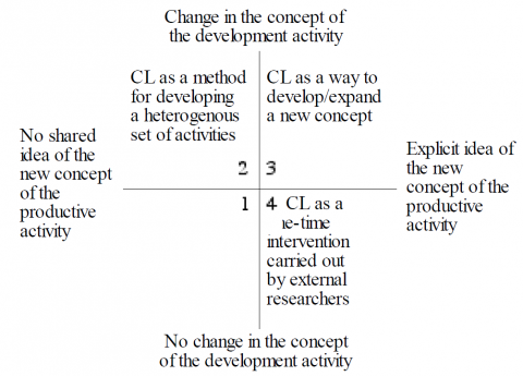 Figure 12. Different ways of applying the Change Laboratory method