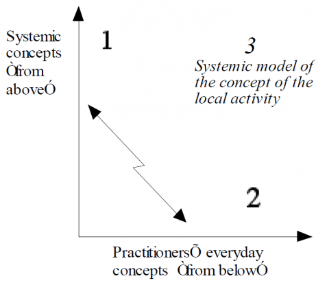 Figure 2. The basic dilemma in the transformation of the concept of an activity