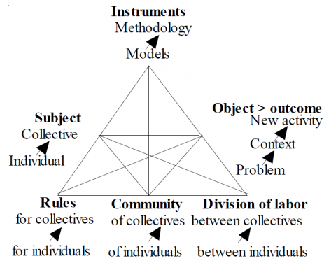 Figure 4. The structure of learning activity
