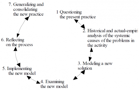 Figure 5. The prototypical sequence of expansive learning actions