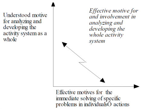 Figure 6. The dilemma between understood and effective motives for developing the activity