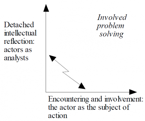 Figure 7. The dilemma between detached intellectual analysis and encountering and involvement