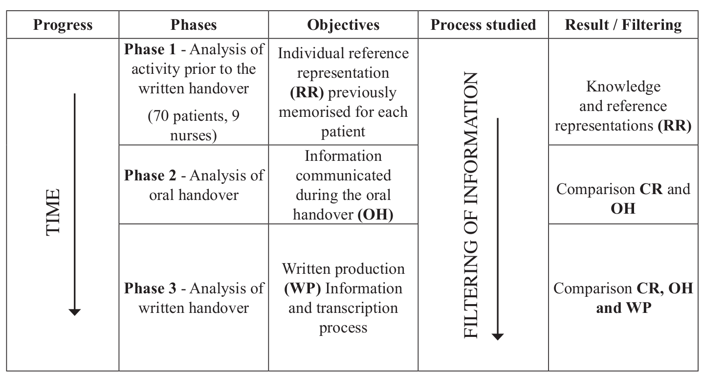 Analysis of the written handover process during shift changes within