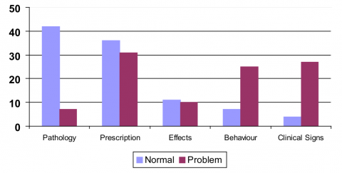 Figure 1 - Distribution (in %) of sequences of oral handover by themes (Pathology, Medical prescription, Effects of the prescription, Behaviour, Clinical signs) according to type of situation (normal or with a problem)