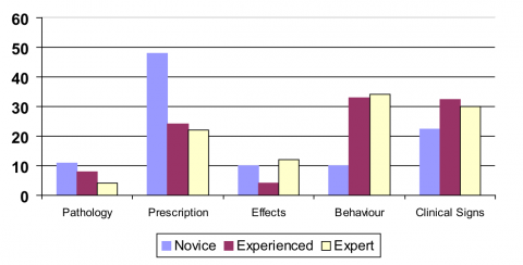 Figure 2 – Distribution of problem subjects according to the level of expertise