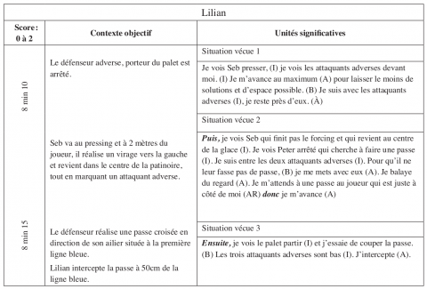 Tableau 1 : Catégorisation des unités significatives et découpage de l'activité en situations vécues. Table 1: Categorizing units of meaning and division of activity in experienced situations