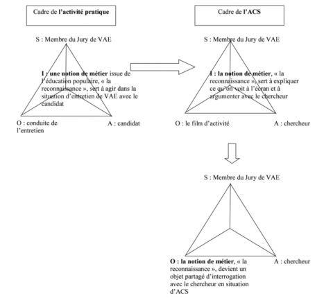 Figure 3 : De l'instrument de métier à l'objet du discours : le cas de « reconnaissance ». Figure 3 : From work tool to object of discourse : the case of « recognition »