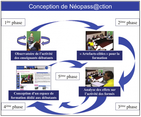 Figure 1 : Phases de conception de la plateforme Néopass@ction pour la formation des enseignants. Figure 1: Design phases of the Néopass@ction platform for teacher training