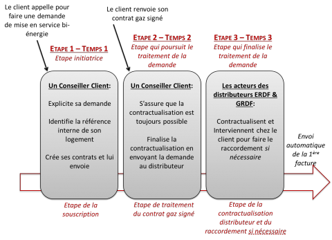 Figure 2 : Les étapes constitutives du traitement d'une demande de mise en service bi-énergie. Figure 2: The constituent stages of processing a request to put electricity and gas into service
