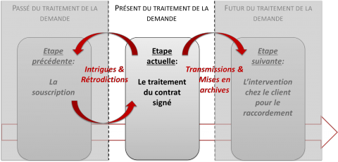 Figure 4 : Coopérer au sein d'une activité collective transverse et transactionnelle : articuler passé-présent-futur à chaque étape. Figure 4: Cooperating in a transversal and transactional collective activity: connecting past-present-future at each stage