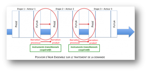 Figure 8 : Les Instruments Transitionnels Coopératifs, instruments de la continuité temporelle au cœur des organisations. Figure 8: The Cooperative Transitional Instruments, instruments of the temporal continuity at the heart of organizations