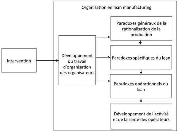 Developper Le Travail D Organisation Pour Transformer L Organisation