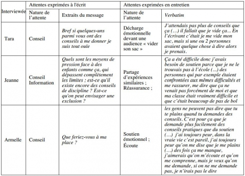 Tableau 4 : Exemples d'attentes exprimées pendant les discussions écrites confrontées aux attentes exprimées en entretien. Table 4 : Examples of expectations expressed during written discussions compared to expectations expressed in interviews