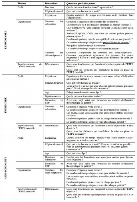 Tableau 2 : Questions des guides d'entretien abordées avec les responsables, les infirmières et les aides-soignantes. Table 2 : Questions from the interview guide put to the coordinators, nurses, nurse assistants