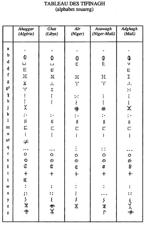 Fabuleux Déchiffrages. Quelques réflexions sur l'écriture libyco-berbère SX81
