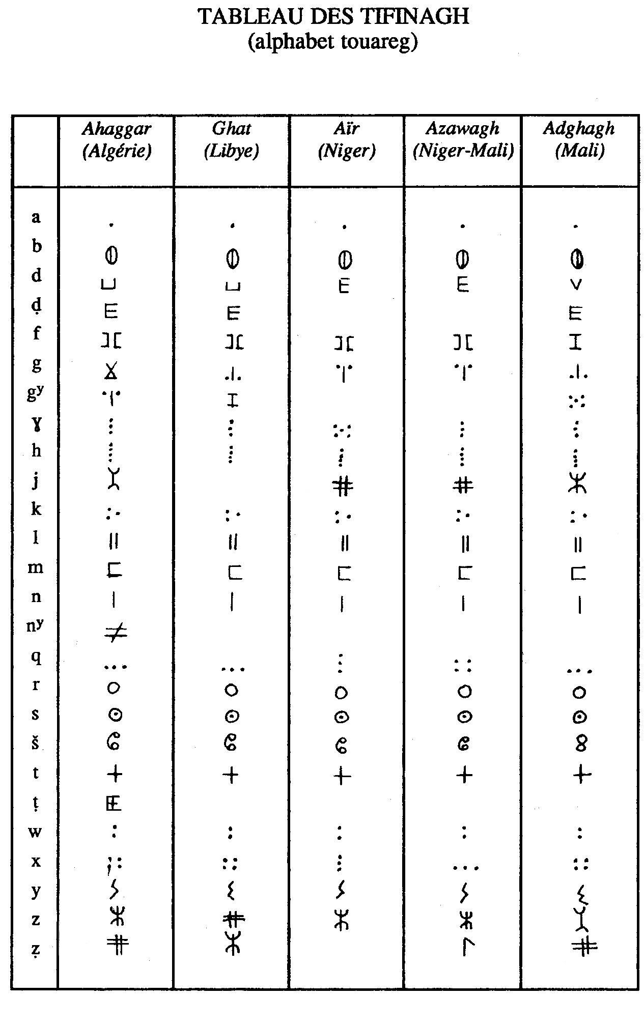 Favori Déchiffrages. Quelques réflexions sur l'écriture libyco-berbère PF29