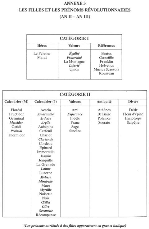 Calendrier Prenoms.Les Prenoms Et L Image Des Filles