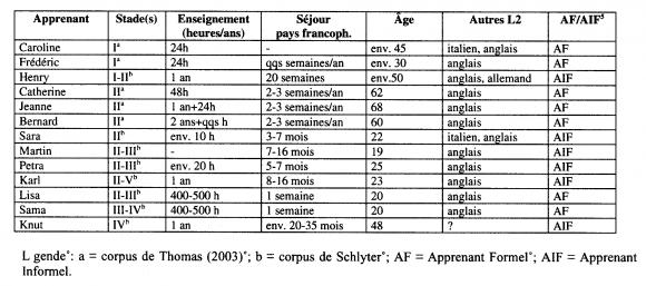 Domaines Syntaxiques Et Acquisition Du Francais Langue Etrangere