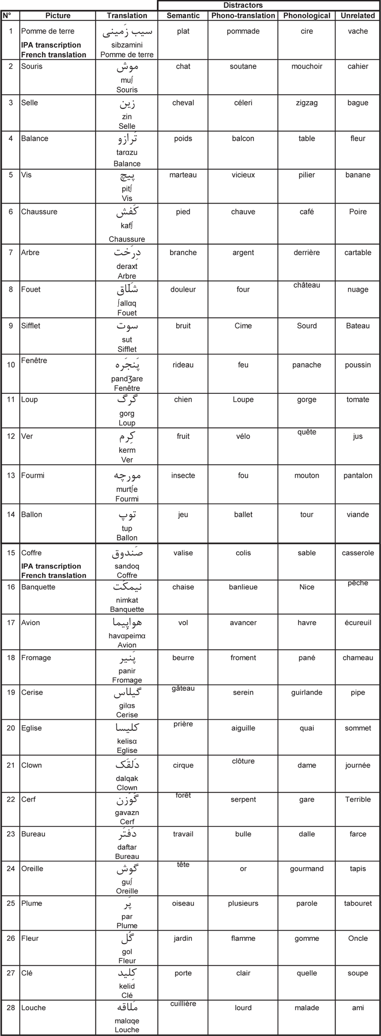 Language Non Specific Selection In Highly Proficient Bilinguals Ricerche Correlate A Dell Laptop Computer Parts List Appendix C Experiment 3 Of Distractors Table Mean Response Times And Error Percentages