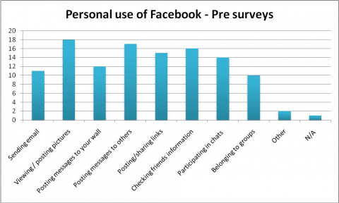 Figure 1 – Personal use of Facebook: Pre Surveys.
