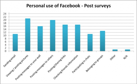 Figure 2 – Personal use of Facebook: Post surveys.