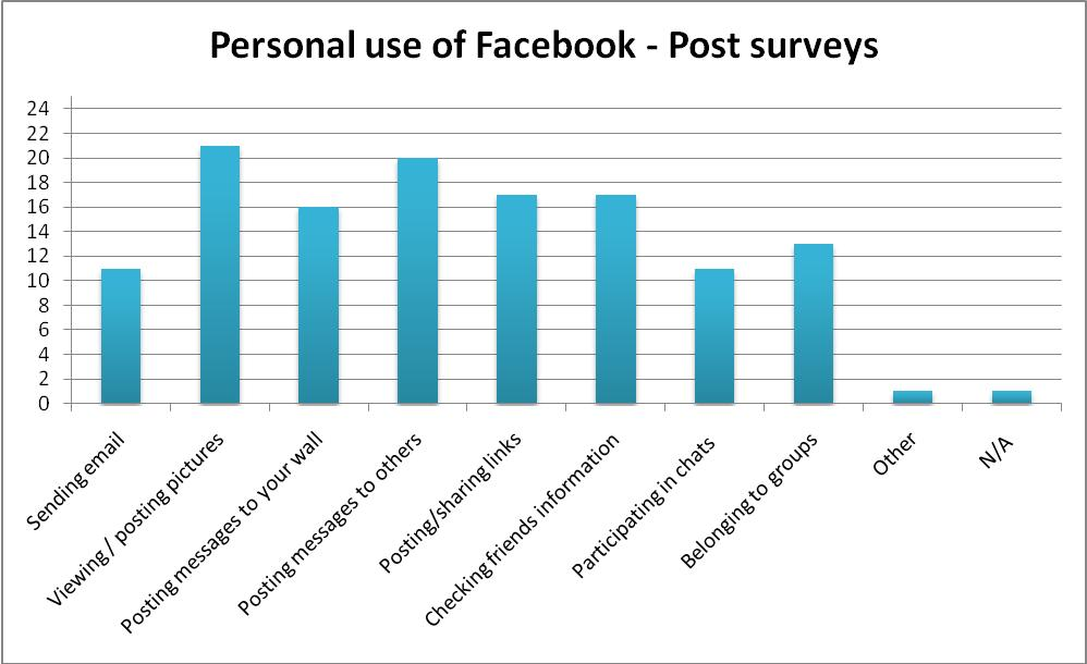 Facebook-ing and the Social Generation: A New Era of