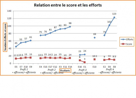 Figure 2 – Relation entre le score et les efforts.