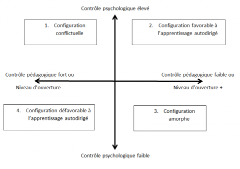 Figure 1 – Quatre configurations plus ou moins favorables à l'apprentissage autodirigé (Jézégou, 2008).