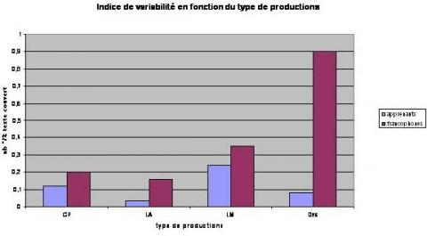 Figure 2 – Indice de variabilité en fonction du type de production.