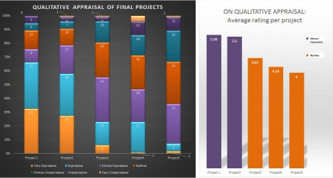 Illustration 11: Results of the qualitative appraisal of the final design projects