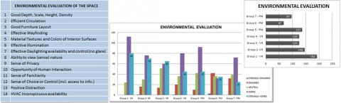 Illustration 3b: Environmental Evaluation: questionnaire (left) and results (right)