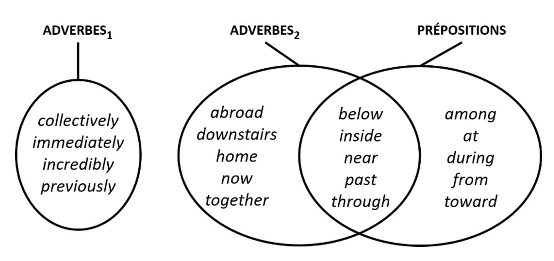 Prepositions Adverbes Et Conjonctions En Anglais Pour Une Redefinition Des Classes Lexicales