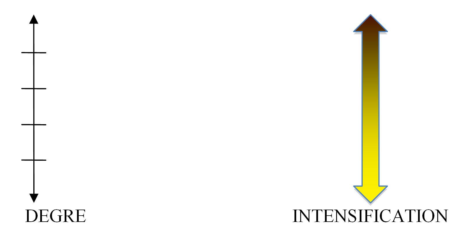 Degre Et Intensification Essai De Typologie
