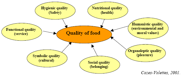 The Role Of Trust In The Perception Of The Quality Of Local Food