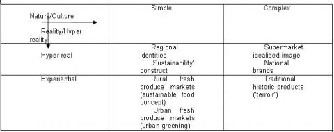 Table 2: Conventions of quality based on worlds of local food products.