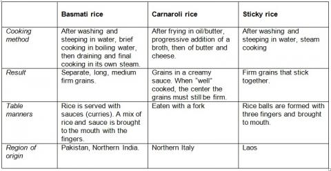 Table 3: Consumption skills and technologies for three types of rice