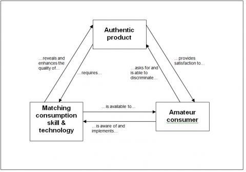 "Figure 2: Relations between an authentic food product, ""amateur"" consumers and consumption skills and technologies"