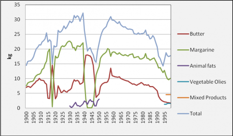 Figure 2: Amount of butter, margarine, animal fats, vegetable oils and mixed products available for consumption per capita per year in Denmark 1900 to 1999