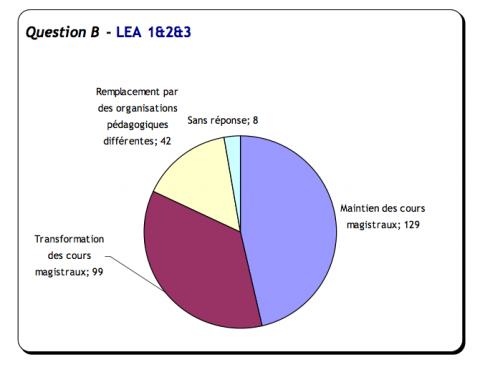Question B. Réponses LEA L1, L2 , L3