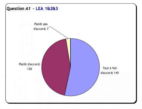 Question A1. Réponses LEA L1, L2 , L3